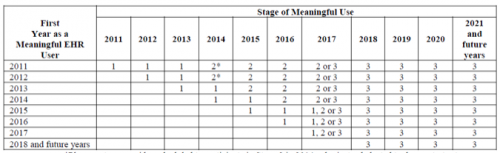 Stage 3 of Meaningful Use Criteria by Year