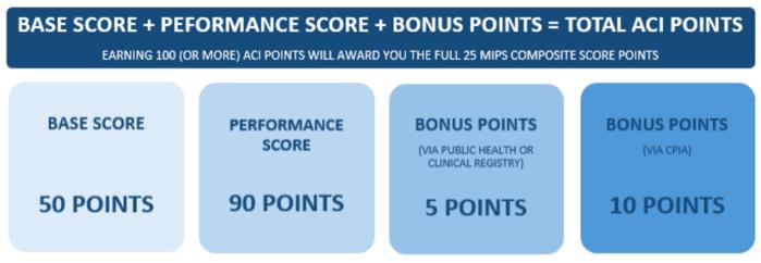 Performance score + bonus points