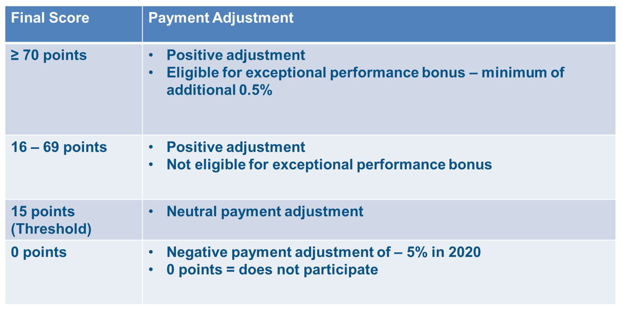 MIPS scores and adjustments